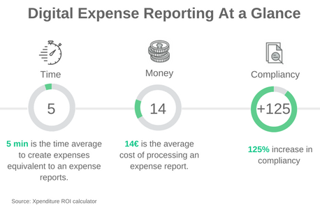 return on investement digital expense management xpenditure.png