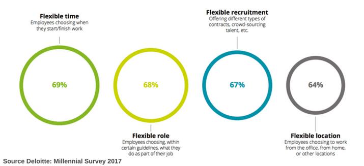 Work flexibility millennials survey deloitte.png