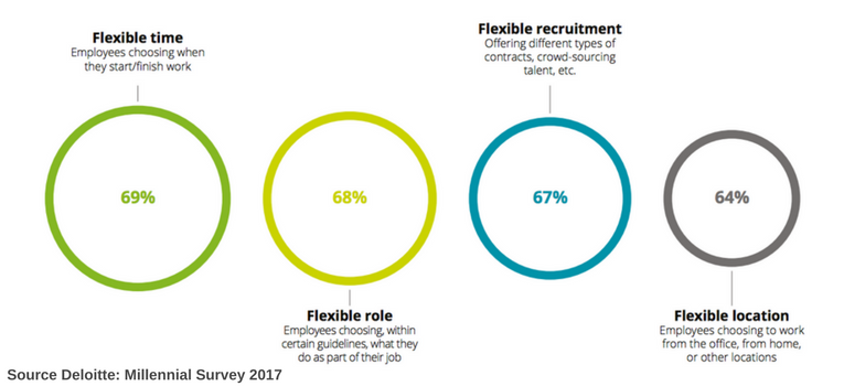 Work flexibility millennials survey deloitte.png