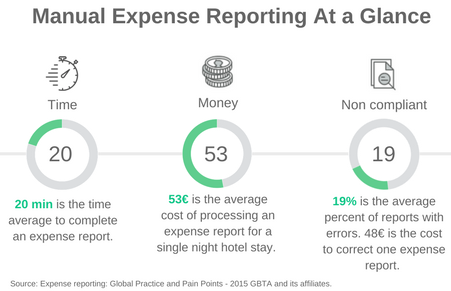 Manual expense management cost xpenditure.png