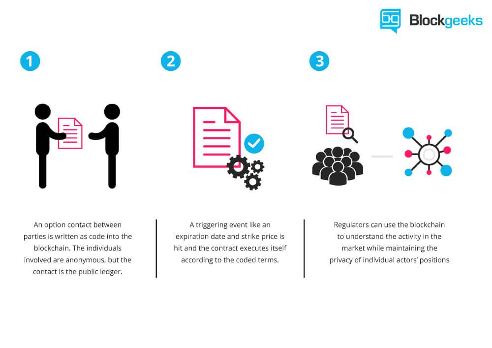 Smart contract blockchain.jpg